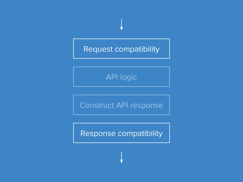 Request compatibility API logic Construct API r...