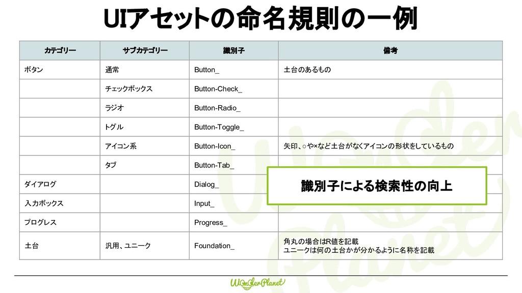 CONFIDENTIAL CONFIDENTIAL カテゴリー サブカテゴリー 識別子 備考 ...