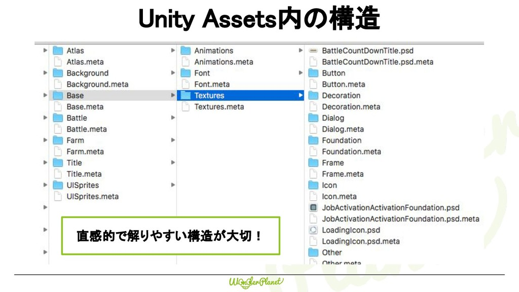 CONFIDENTIAL CONFIDENTIAL Unity Assets内の構造 直感的で...