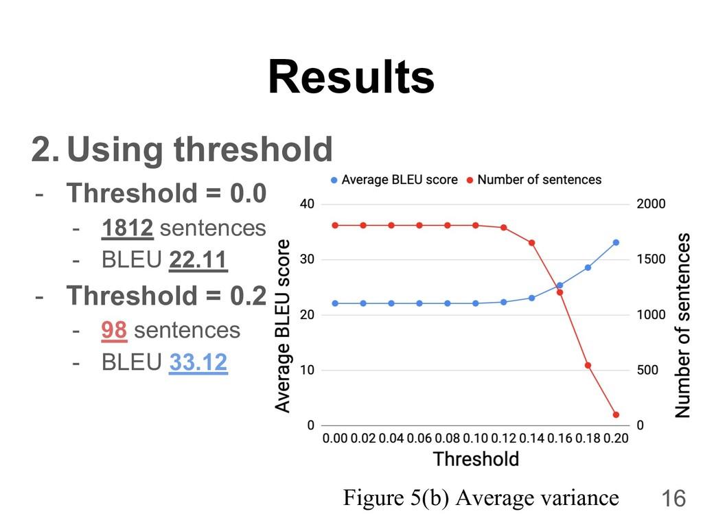 Results 2. Using threshold - Threshold = 0.0 - ...