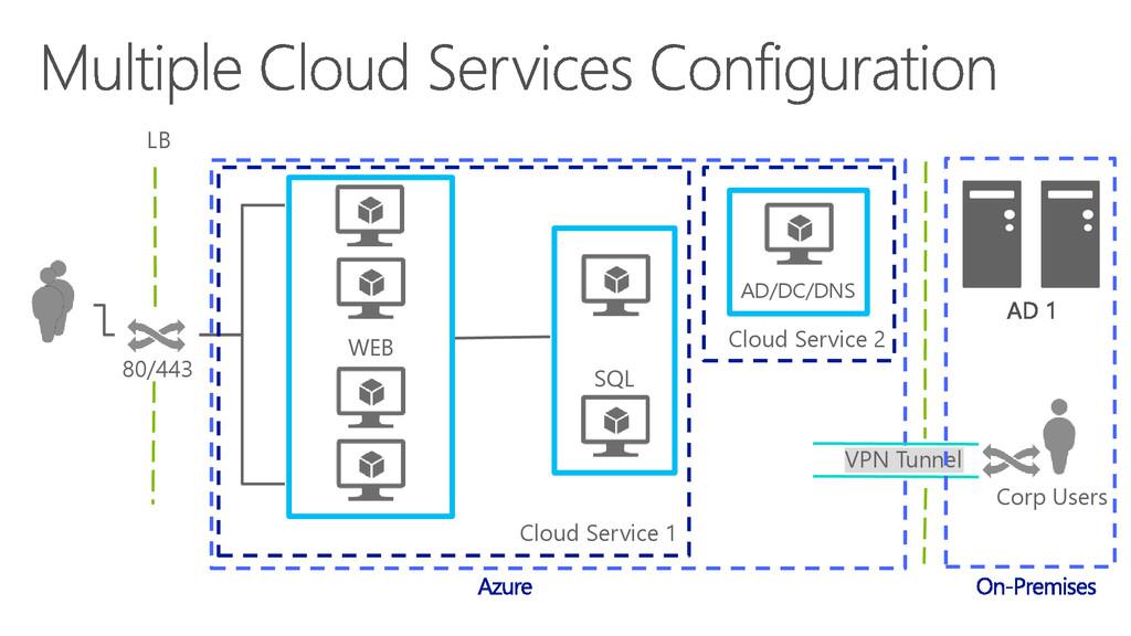 LB 80/443 VPN Tunnel Cloud Service 1 Cloud Serv...