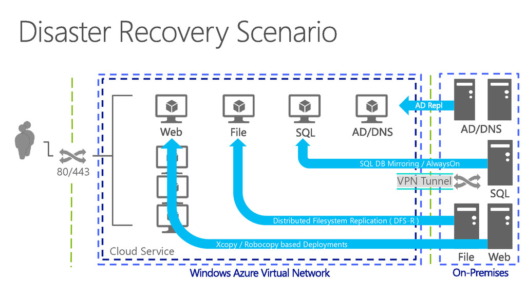80/443 Cloud Service VPN Tunnel SQL DB Mirrorin...