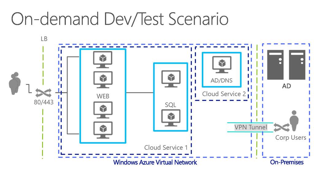 LB 80/443 Cloud Service 1 Cloud Service 2 WEB S...