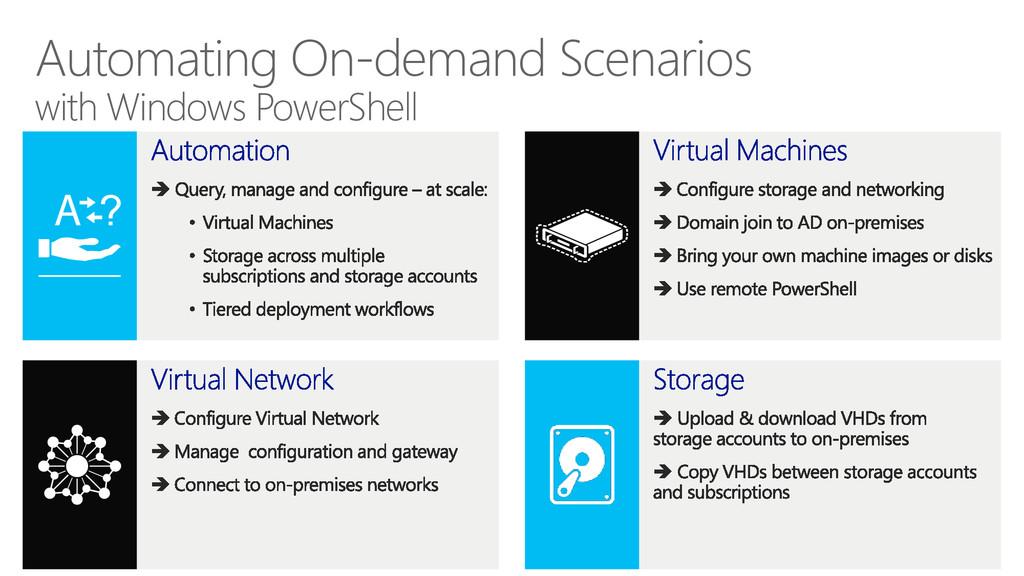 Automating On-demand Scenarios with Windows Pow...