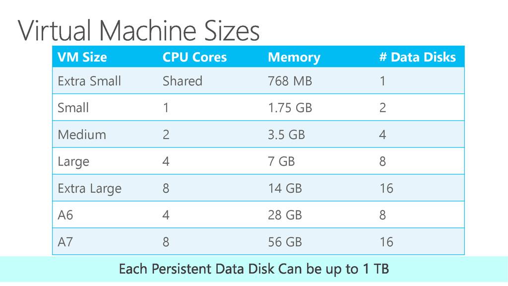 VM Size CPU Cores Memory # Data Disks Extra Sma...