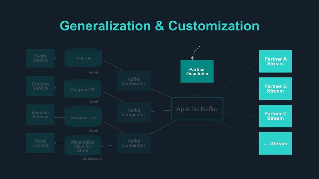Apache Kafka Partner A Stream Store Service Cou...