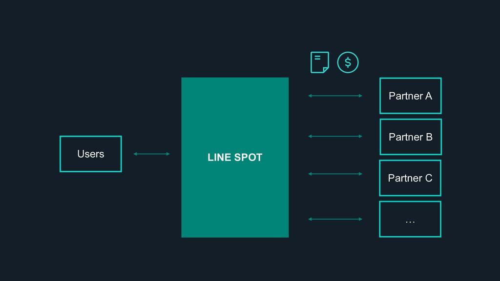 Partner A LINE SPOT Users Partner B … Partner C