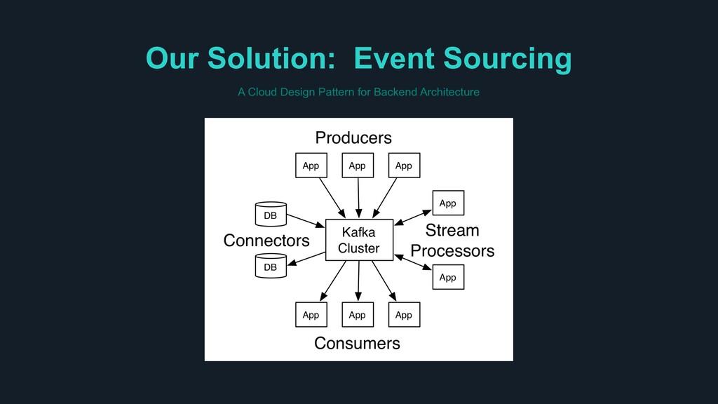 Our Solution: Event Sourcing A Cloud Design Pat...