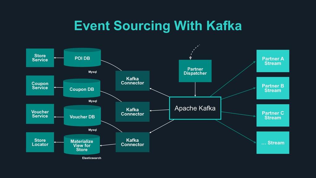 Event Sourcing With Kafka Apache Kafka Partner ...