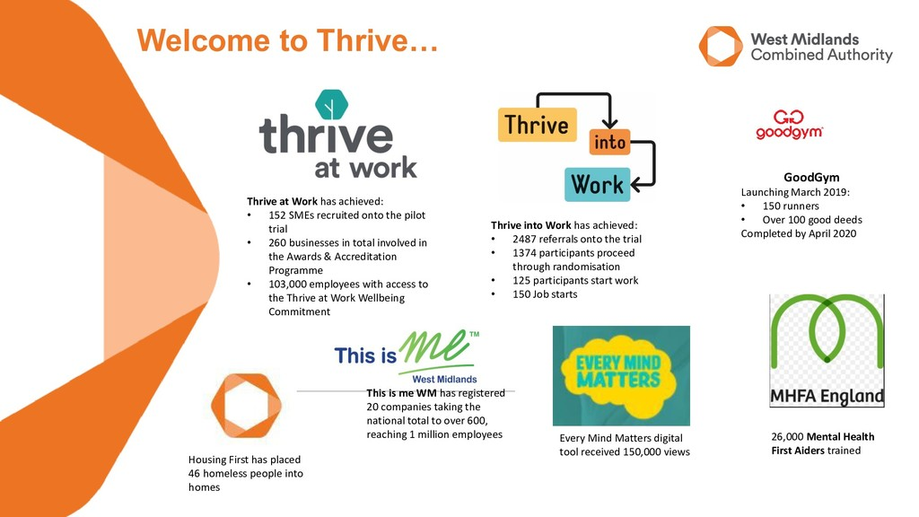 Thrive into Work has achieved: • 2487 referrals...