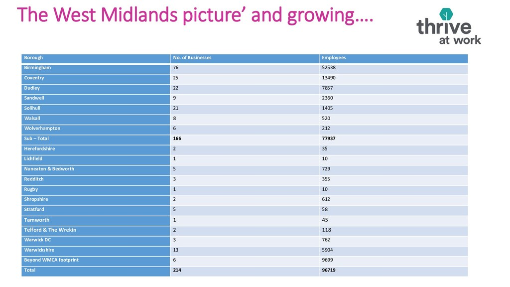 The West Midlands picture' and growing….& progr...