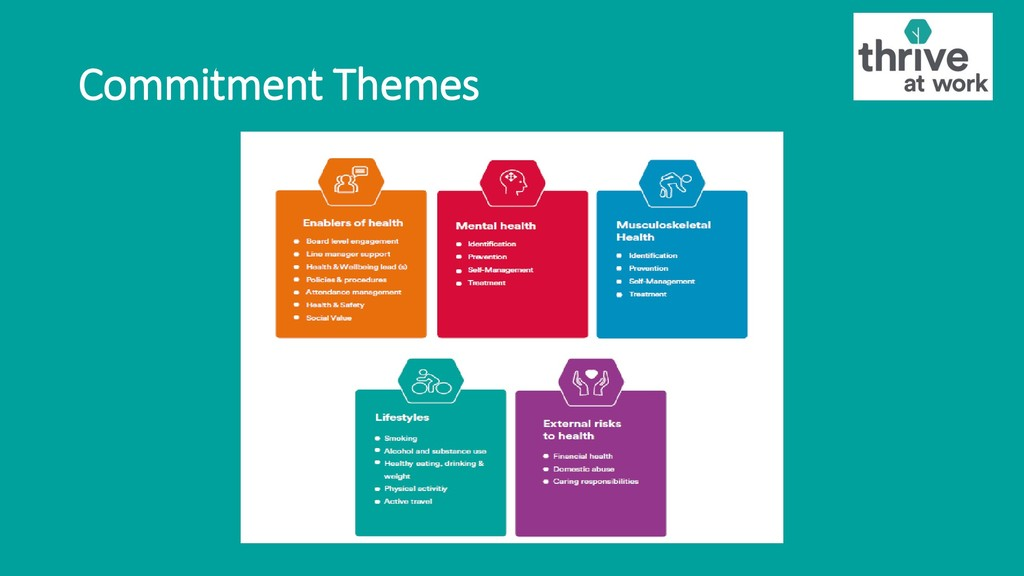 Commitment Themes