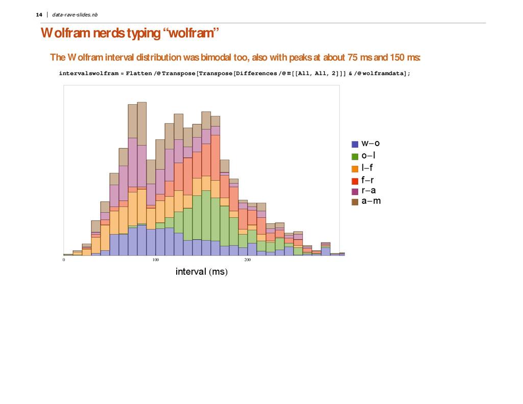 "Wolfram nerds typing "" wolfram"" The Wolfram int..."