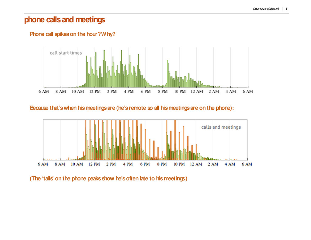 phone calls and meetings Phone call spikes on t...