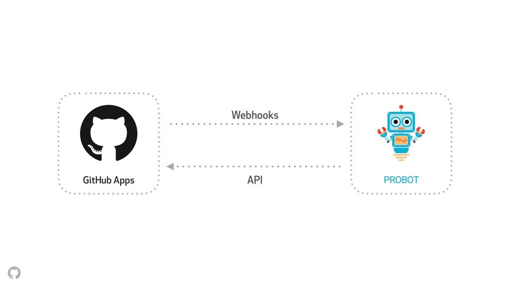 Webhooks API GitHub Apps PROBOT