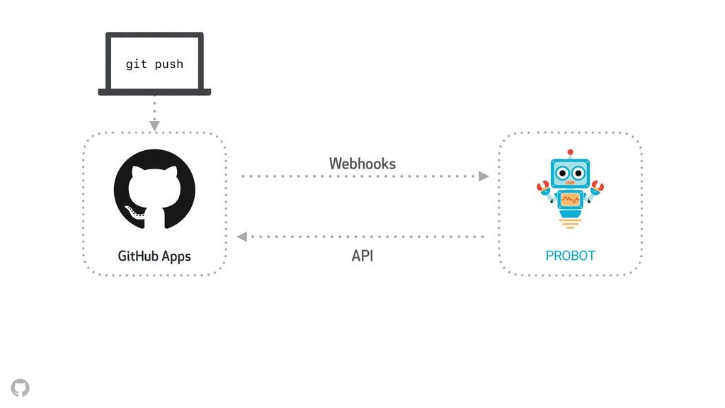Webhooks API GitHub Apps PROBOT git push