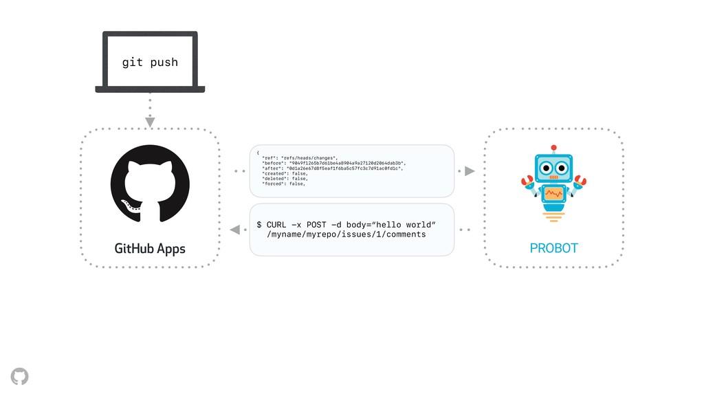 Webhooks API GitHub Apps PROBOT git push WebHoo...