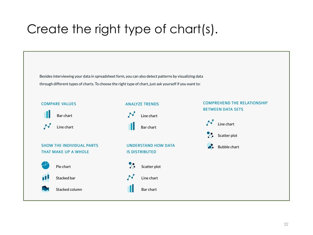 Create the right type of chart(s). 22