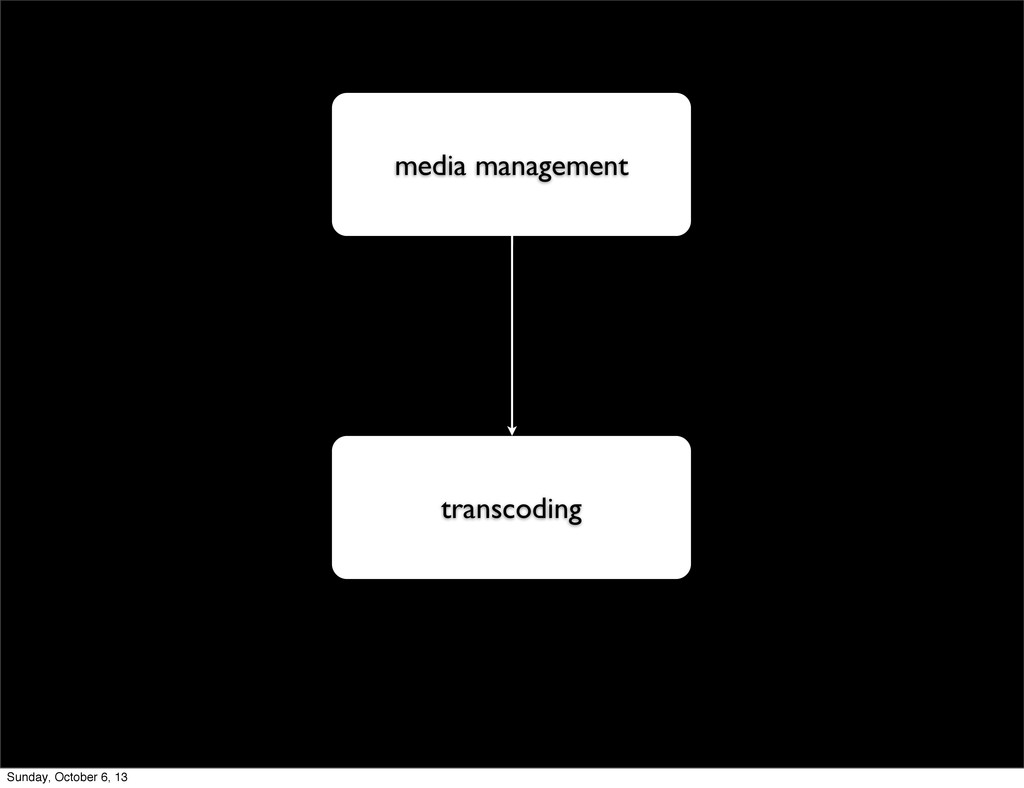 media management transcoding Sunday, October 6,...