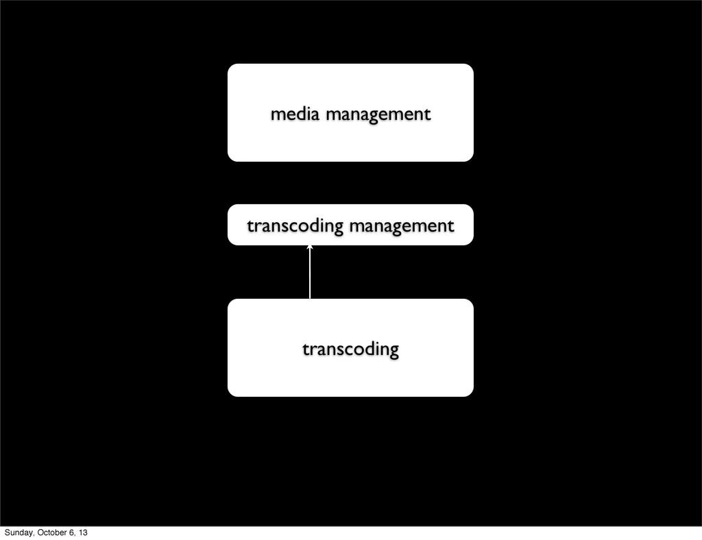 media management transcoding transcoding manage...