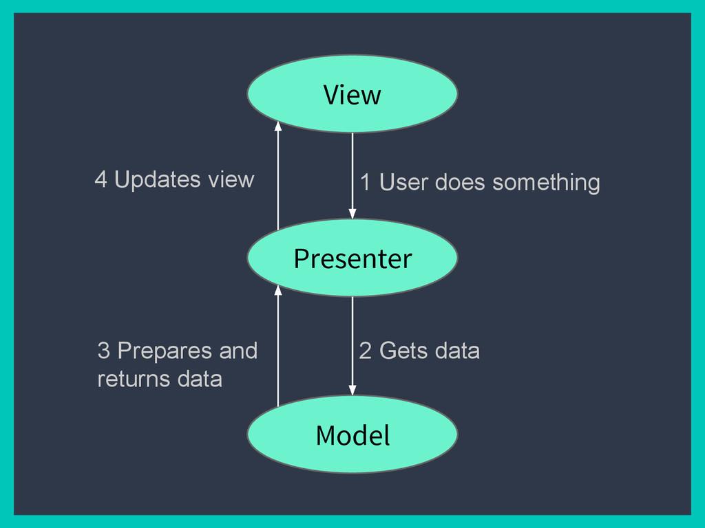 View Presenter Model 1 User does something 2 Ge...