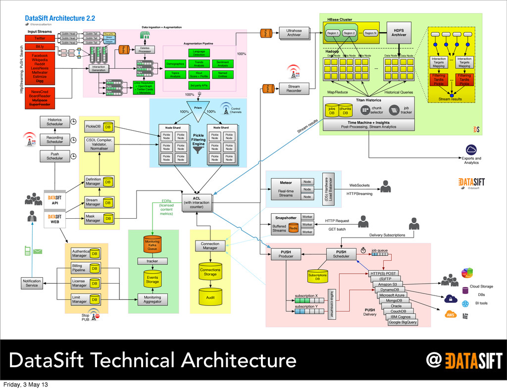 @ DataSift Technical Architecture Ultrahose Arc...