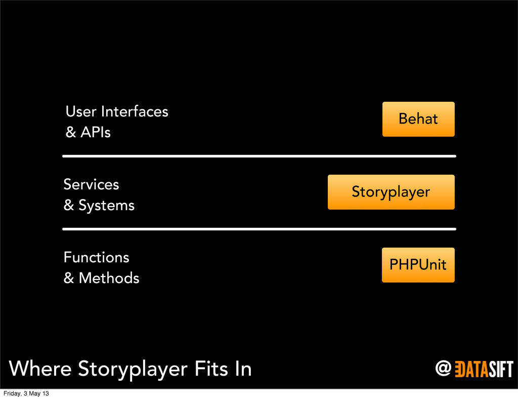 @ Where Storyplayer Fits In Functions & Methods...