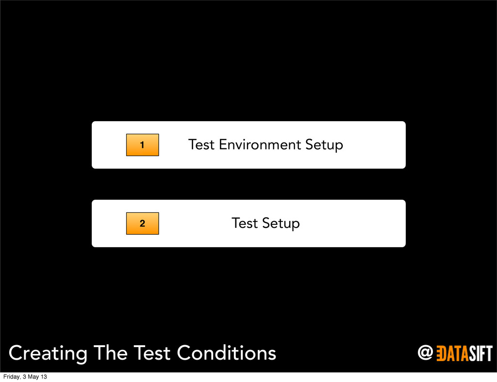 @ Creating The Test Conditions Test Environment...