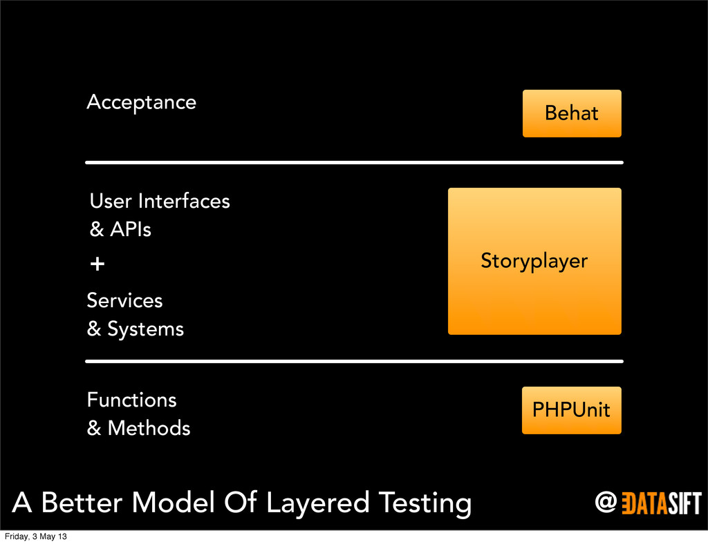 @ A Better Model Of Layered Testing Functions &...
