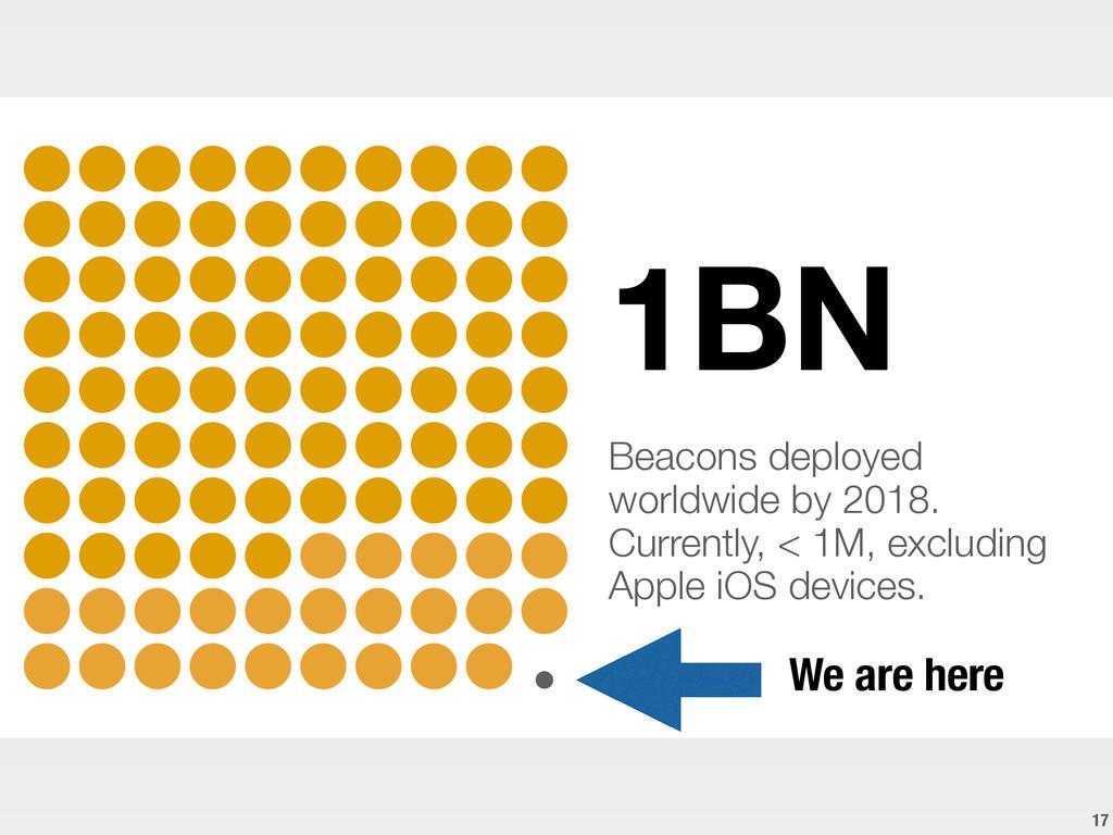 17 1BN ! Beacons deployed worldwide by 2018. Cu...