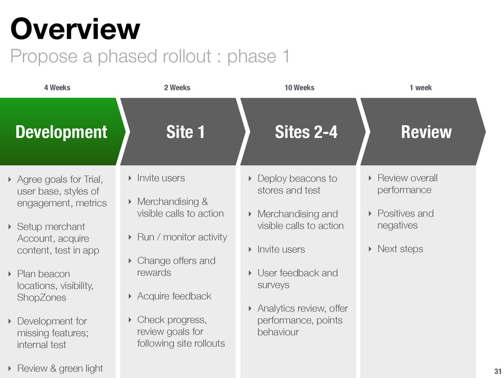 Propose a phased rollout : phase 1 Overview 31 ...