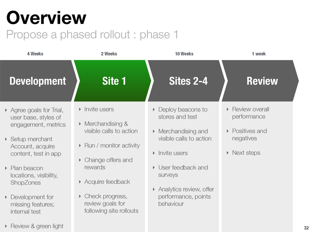 Propose a phased rollout : phase 1 Overview 32 ...