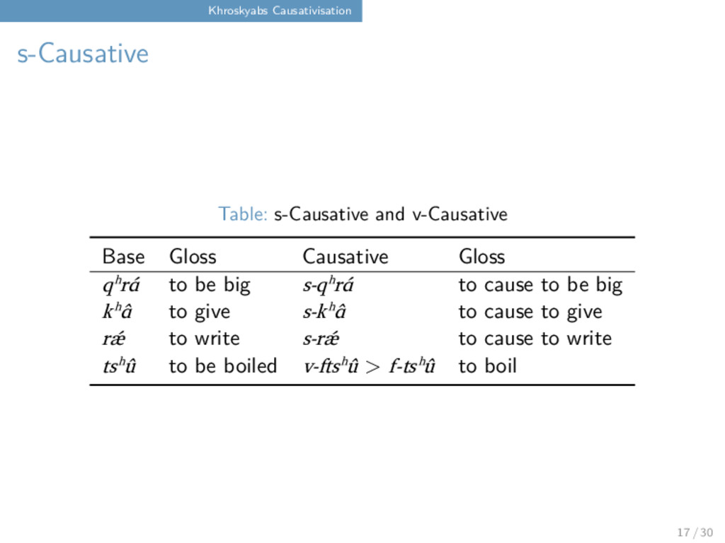 Khroskyabs Causativisation s-Causative Table: s...