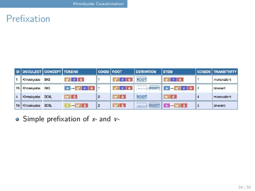 Khroskyabs Causativisation Prefixation Simple p...