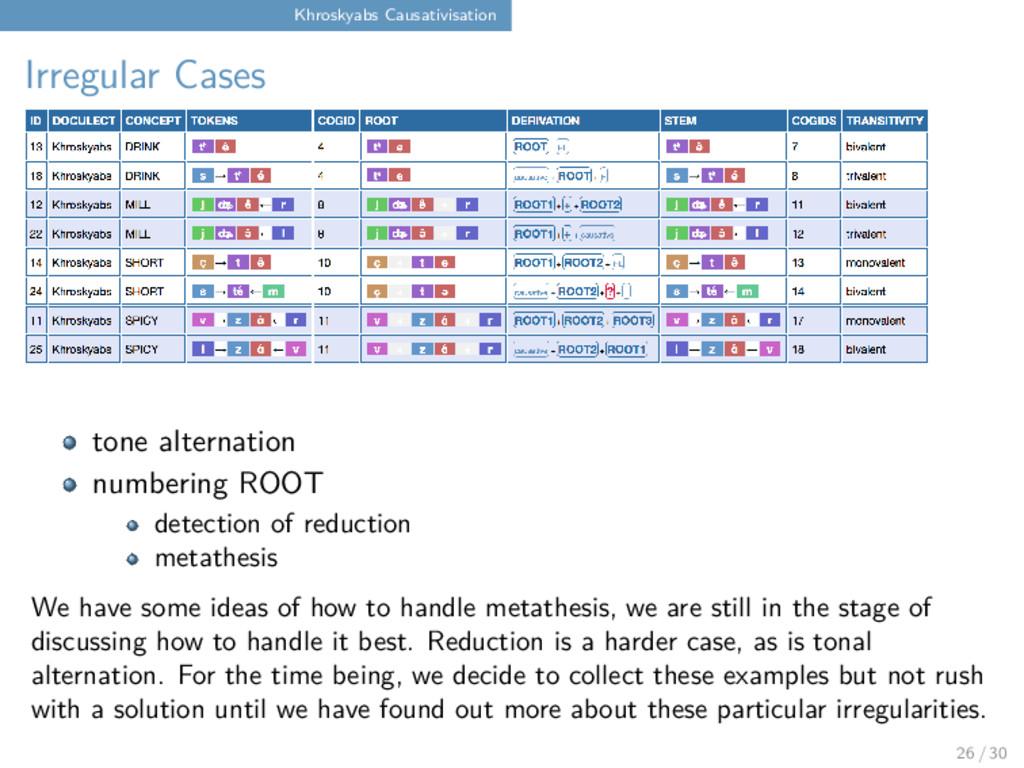 Khroskyabs Causativisation Irregular Cases tone...