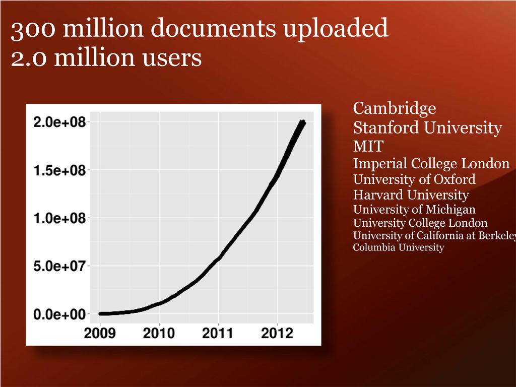 300 million documents uploaded 2.0 million user...