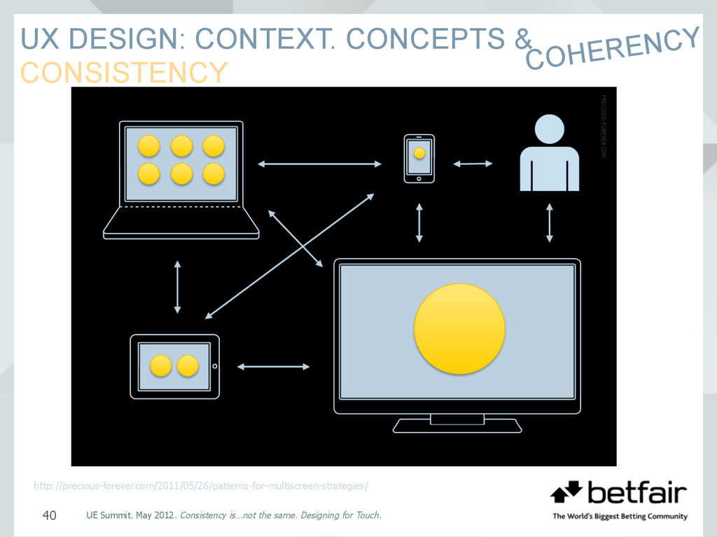 UX DESIGN: CONTEXT. CONCEPTS & CONSISTENCY UE S...