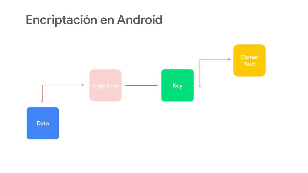 Encriptación en Android  Algorithm Data Key Ci...
