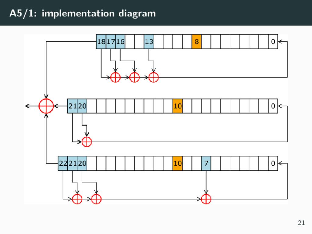 A5/1: implementation diagram 21