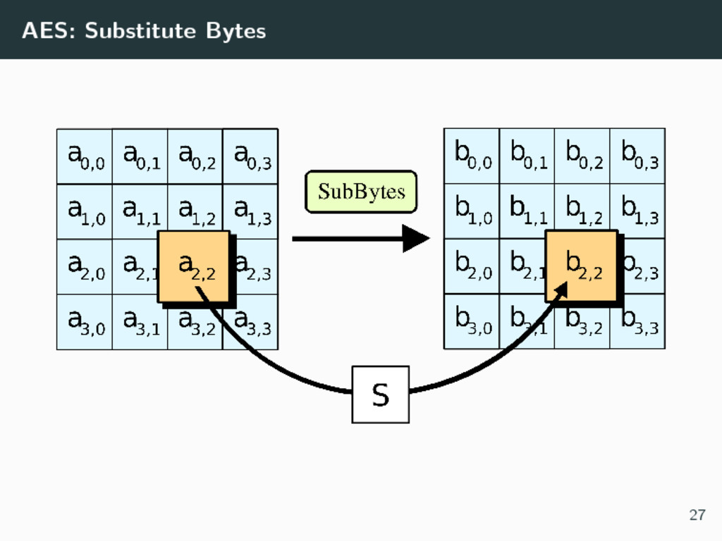 AES: Substitute Bytes 27