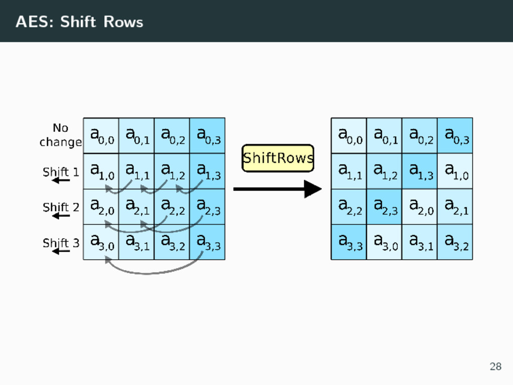 AES: Shift Rows 28