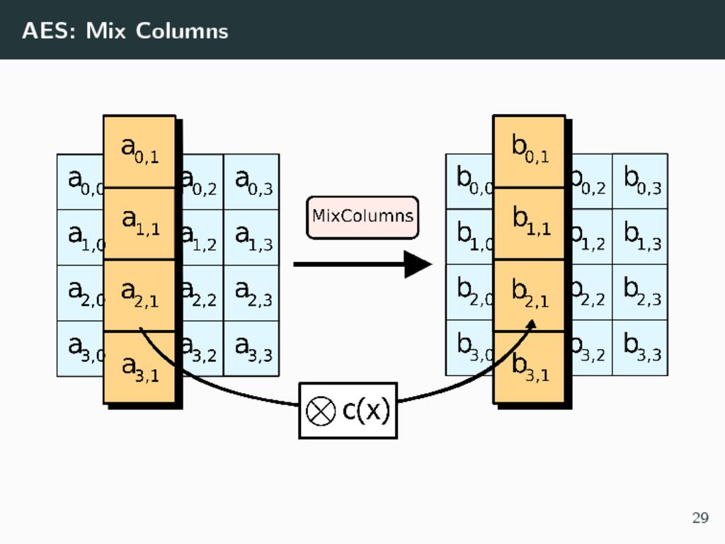 AES: Mix Columns 29
