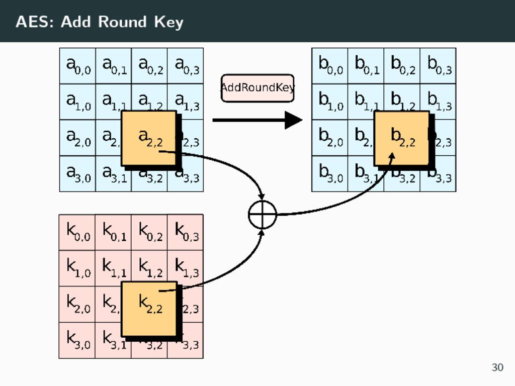 AES: Add Round Key 30