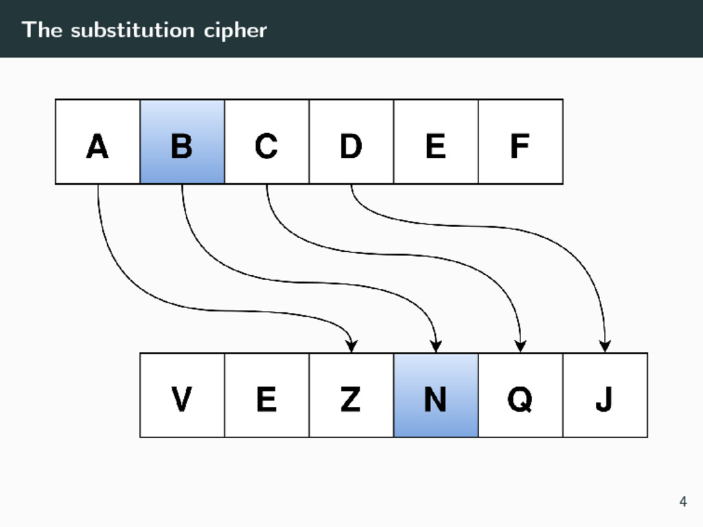 The substitution cipher 4