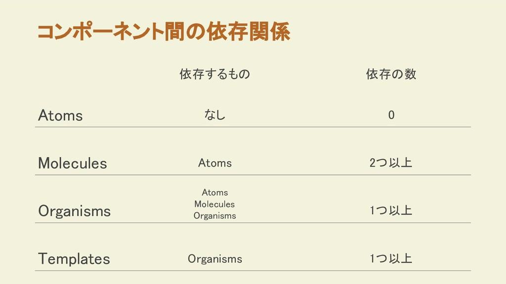 コンポーネント間の依存関係 Atoms Molecules Organisms Templat...