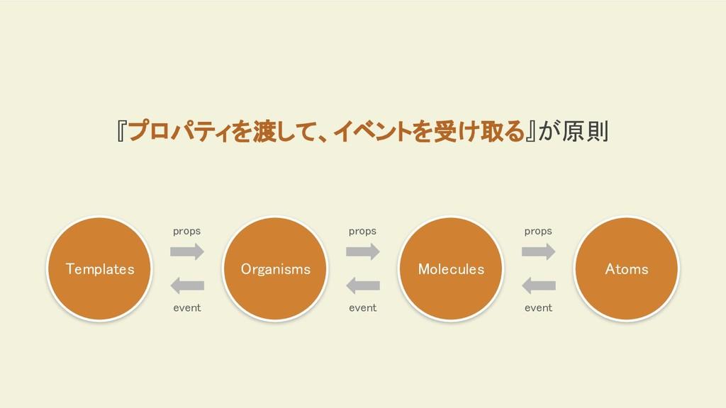 Organisms Molecules Atoms Templates props props...