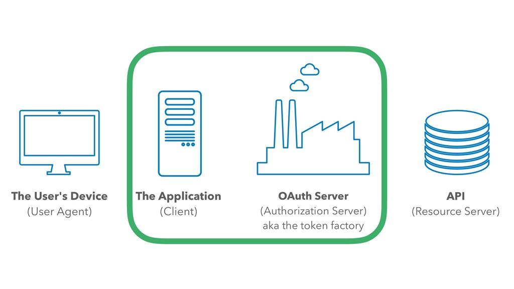 OAuth Server (Authorization Server) aka the tok...