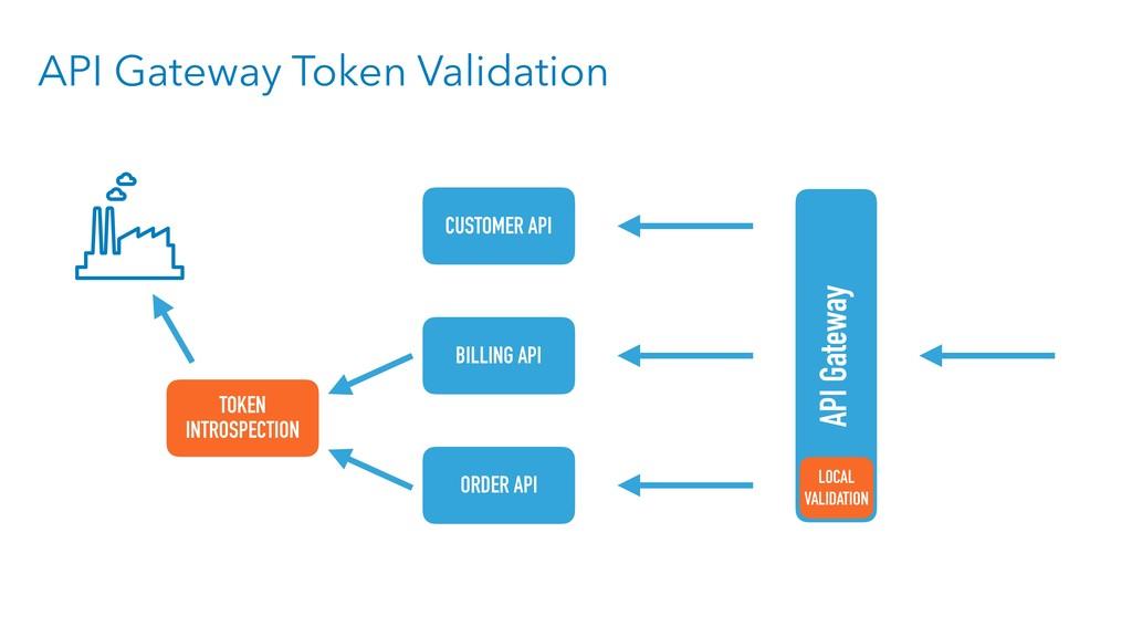 API Gateway Token Validation API Gateway CUSTOM...