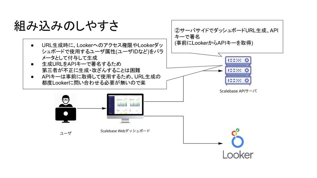 組み込みのしやすさ ②サーバサイドでダッシュボードURL生成、API キーで署名 (事前にLo...