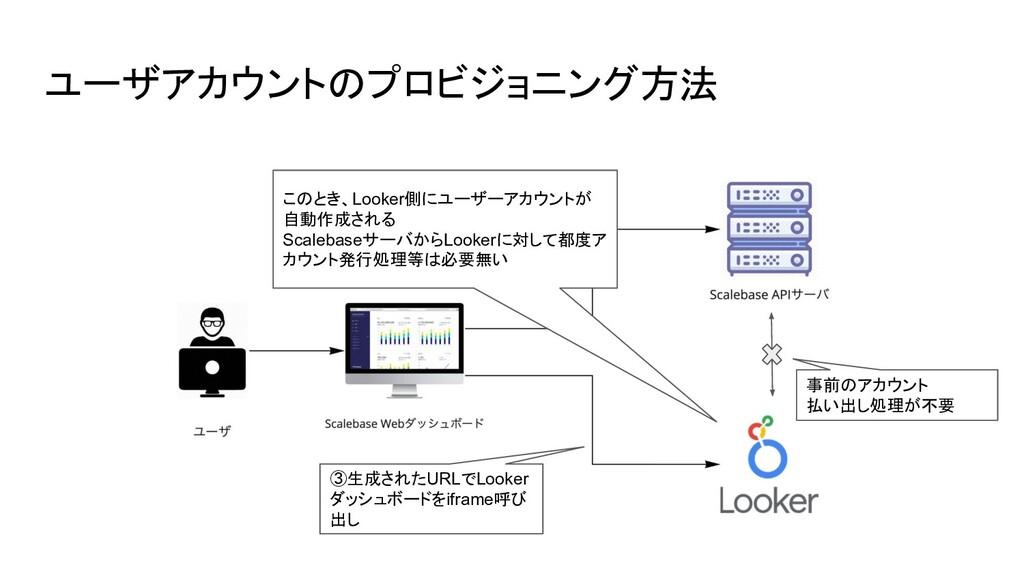 ユーザアカウントのプロビジョニング方法 ③生成されたURLでLooker ダッシュボードをif...